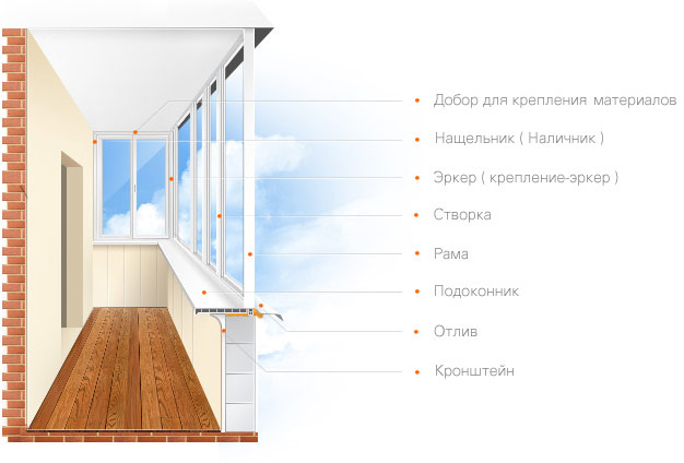 """Остекление балконов и лоджий компания """"окна борна""""."""